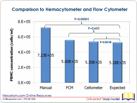 Comparison to Hemacytometer and Flow Cytometer