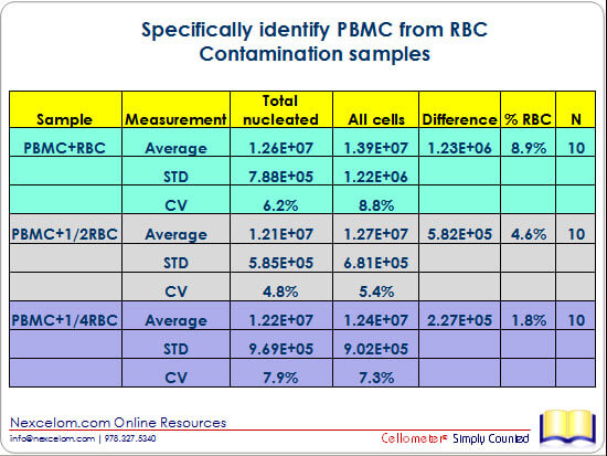 Specifically identify PBMC from RBC Contamination samples