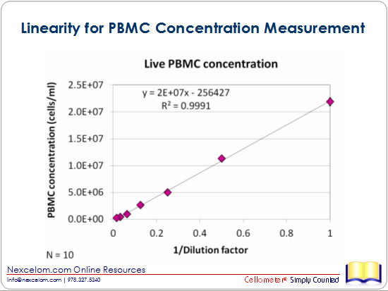 Linearity for PBMC Concentration Measurement