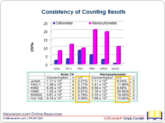 Consistency of Counting Results
