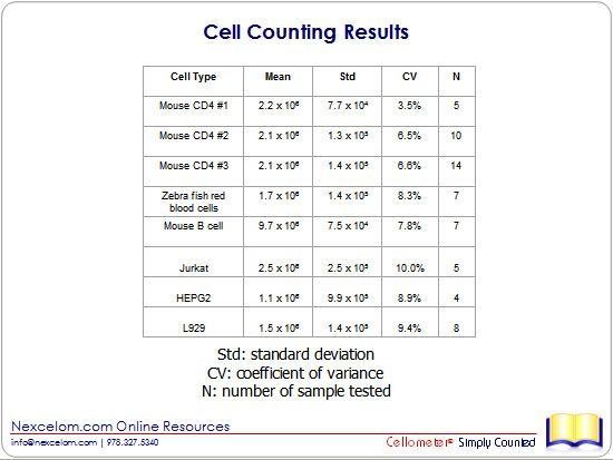 Cell Counting Results