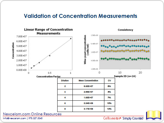 Validation of Concentration Measurements
