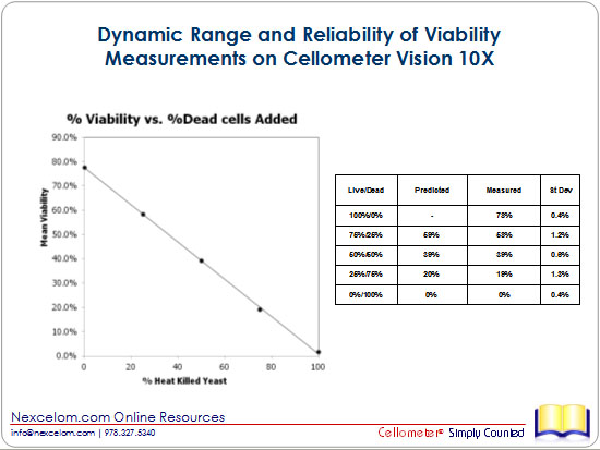 Dynamic Range and Reliability of Viability Measurements on Cellometer Vision 10X