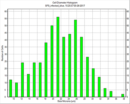 how to change histogram bin size in excel