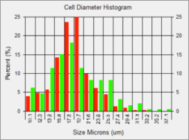 Cell Size Distribution Histogram