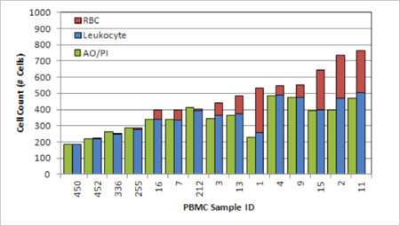 Comparison of PBMC Count using AO/PI Method to Manual Leukocyte Count