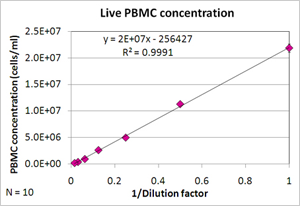 PBMC dilution series