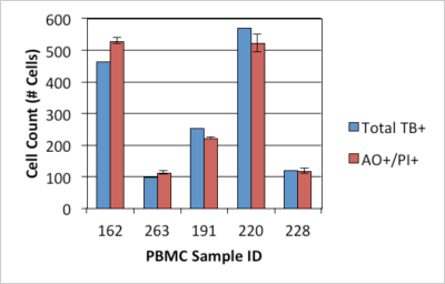 PBMC Dual Staining Method vs Manual Counting