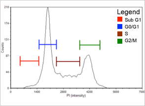 population histogram cell cycle arresting drug etoposide