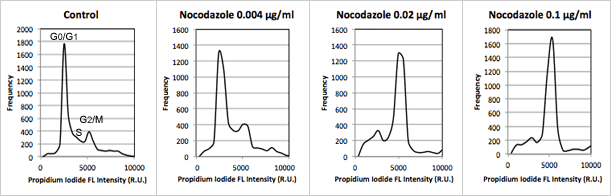 population histograms for nocodazole samples