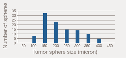Tumor sphere generated cell size histogram