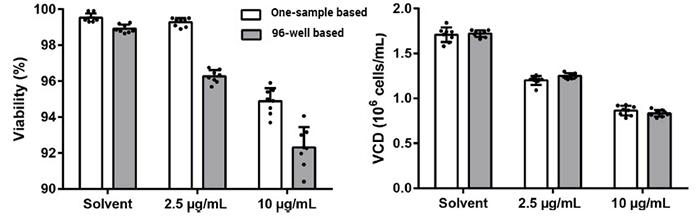 One-sample vs 96-well viability