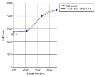 Monitor cell proliferation over time