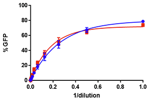 measure zika viral titration raji cells
