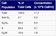 Table 1. An automatic data table is generated. The table contains the percent of gated cells at each cell cycle phase as well as cell concentration.