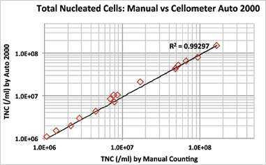 total nucleated cells: manual vs Cellometer Auto 2000