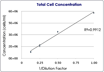 Cell Line Total Cell Concenration