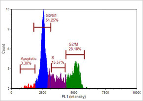 Cellometer Vision CBA - Image Cytometer Count vs Intensity Graph