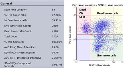 Celigo cell viability data scatter plot