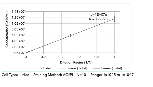 Cellometer K2 Linearity Measurement