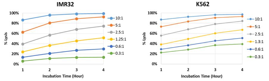 percent lysis plots