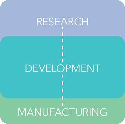 CAR T Research Development Manufacturing