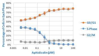 Effect of Aphidicolin on Cell Cycle