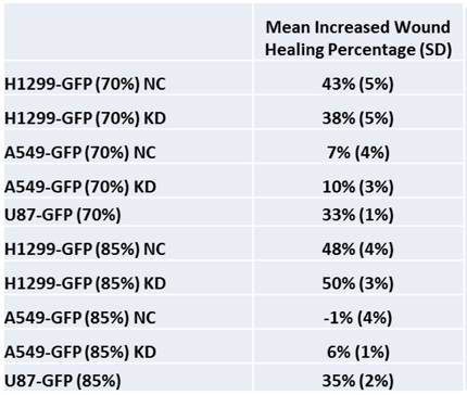 Mean Increased Wound Healing Percentages