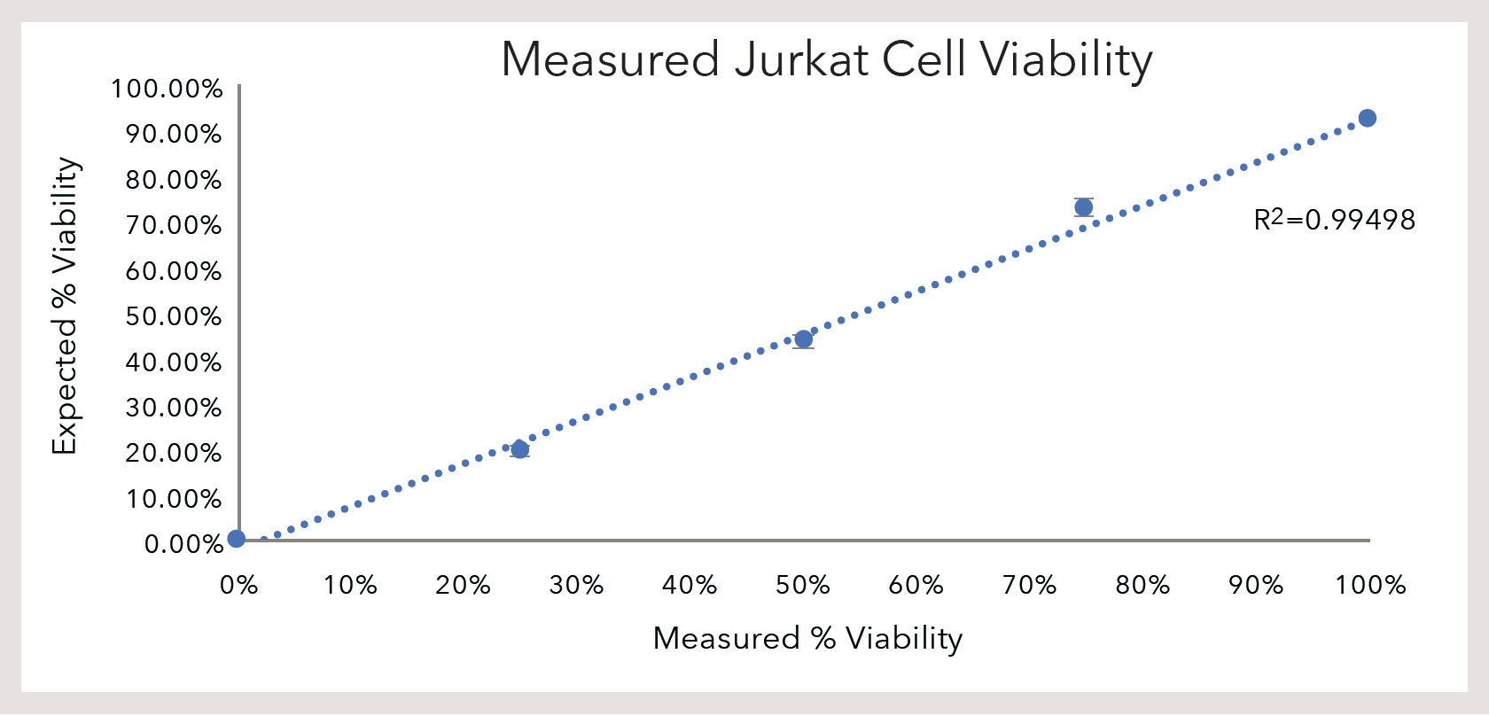 Measured Jurkat Cell Viability