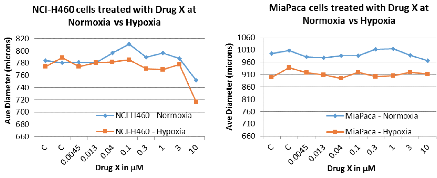 NCI-H460 and MiaPaca multicellular tumor spheroid measurements four days after drug treatment and incubation at normoxic and hypoxic conditions