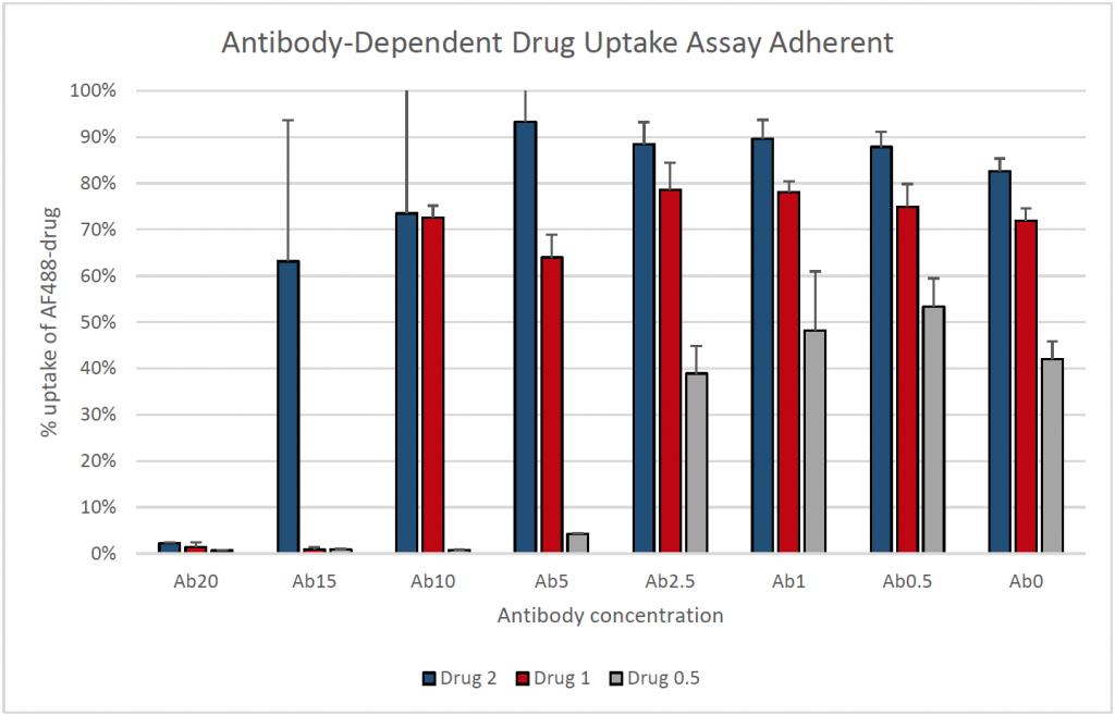antibody dependent drug uptake assay adherent