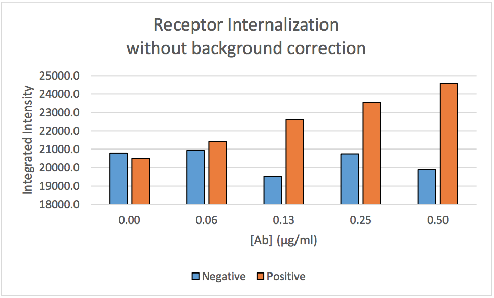 antibody dependent receptor internalization results