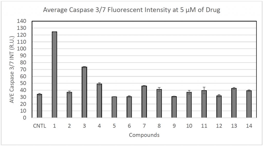 Average Caspase 3/7 Fluorescent Intensity at 5 µM of Drug
