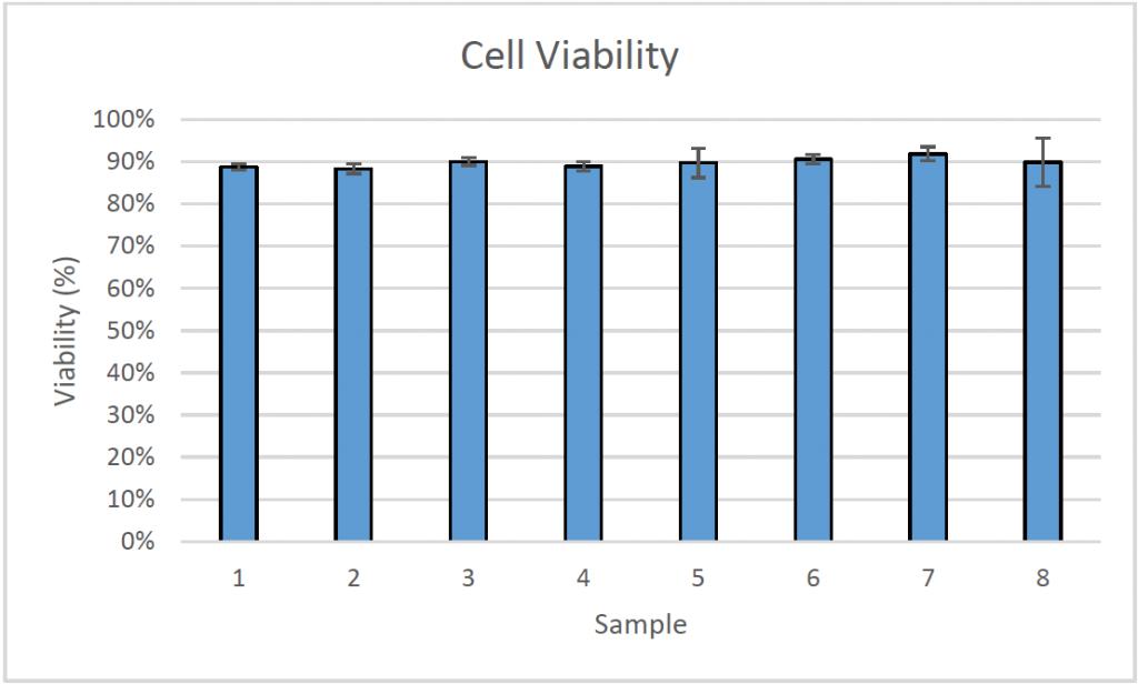 celigo cell viability data