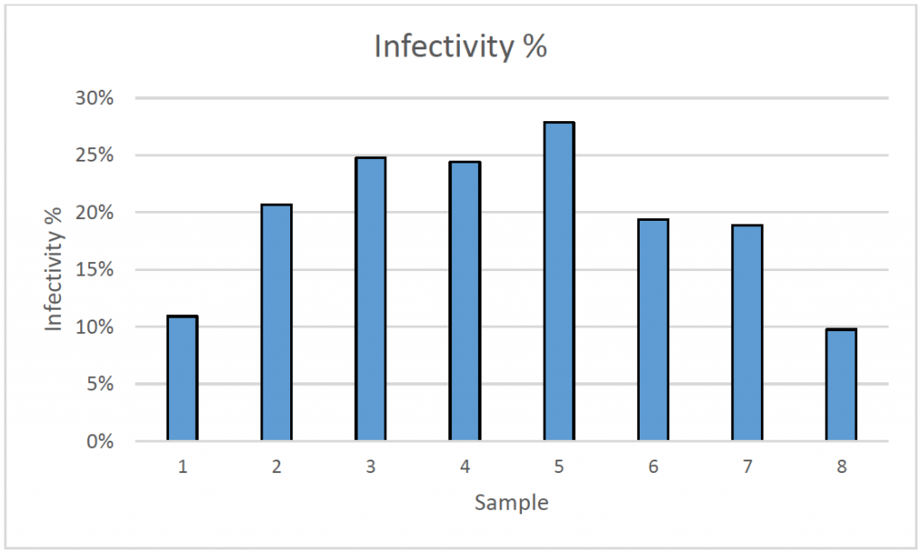 infectivity percentage data