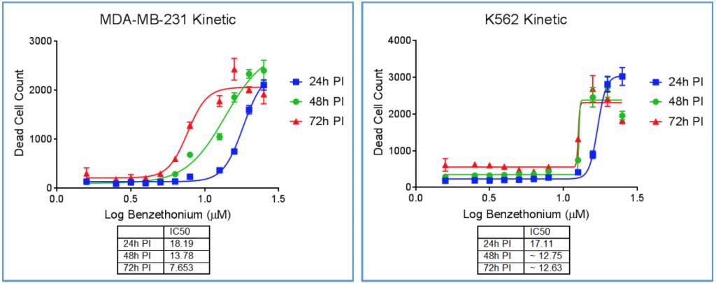 kinetic viability plots