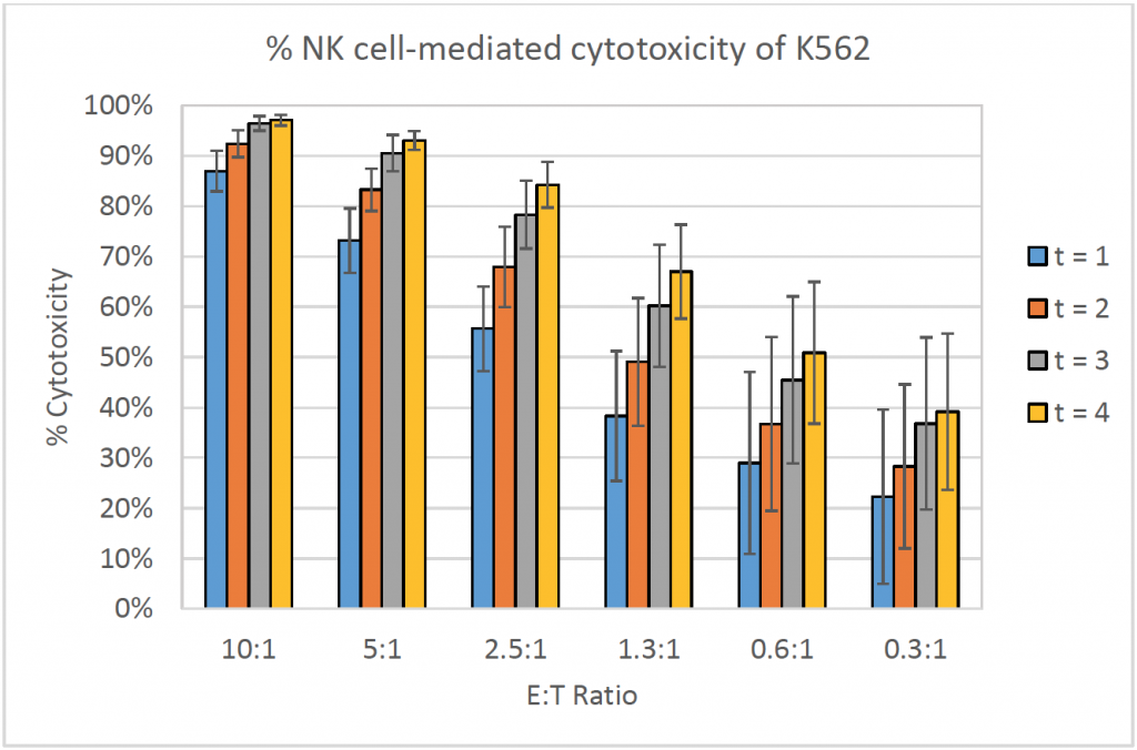 percent cytotoxicity of k562