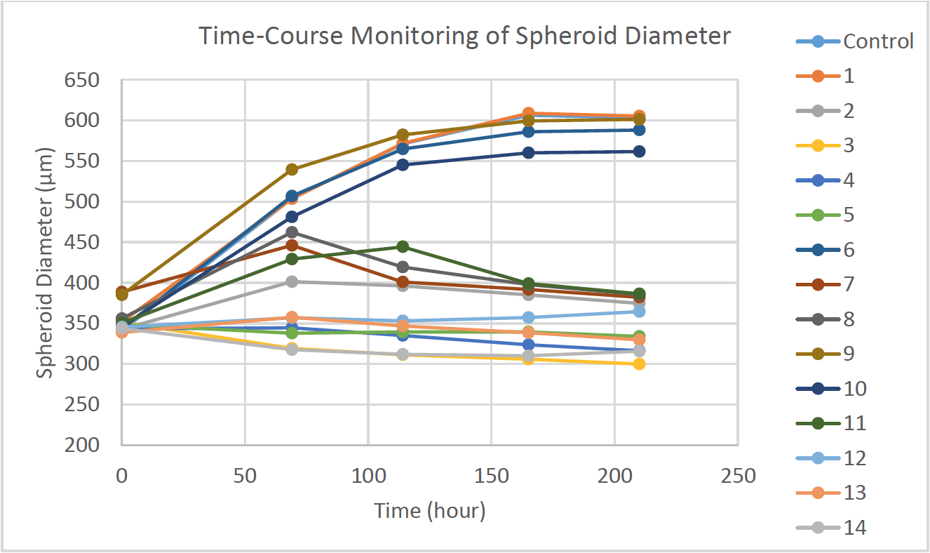 Time-Course Monitoring of Spheroid Diameter