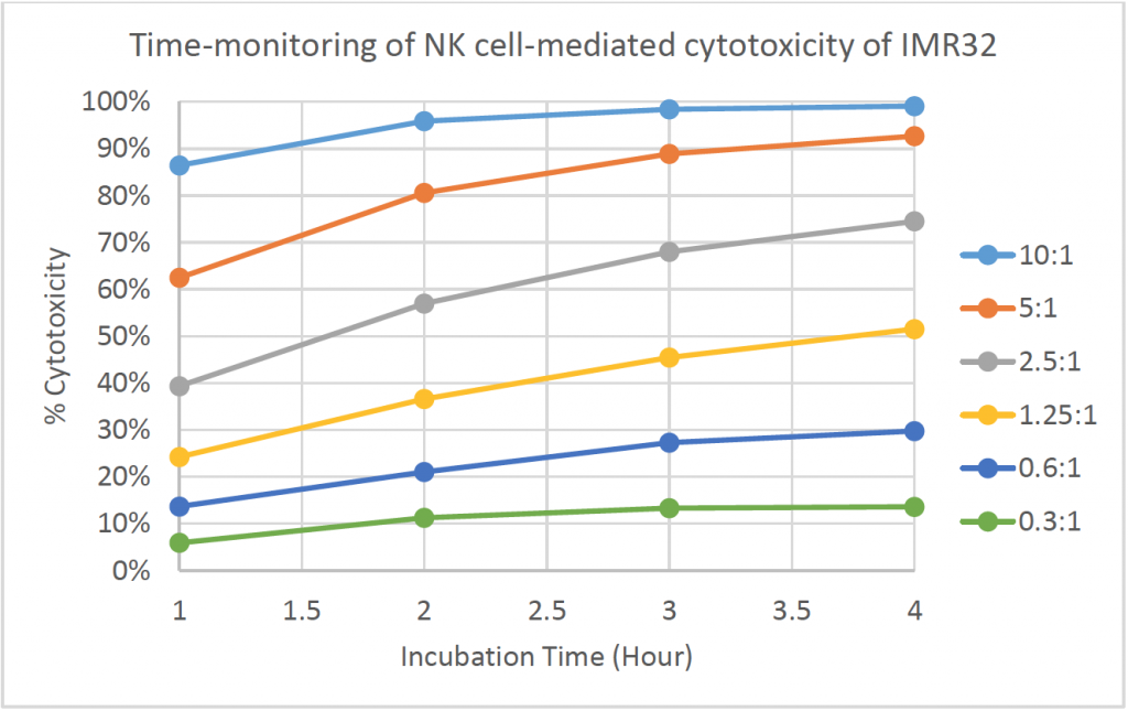 time monitoring of nk cell mediated cytotoxicity