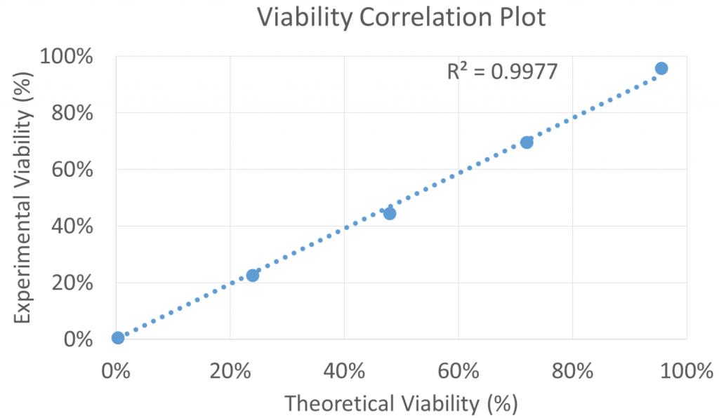viability correlation plot