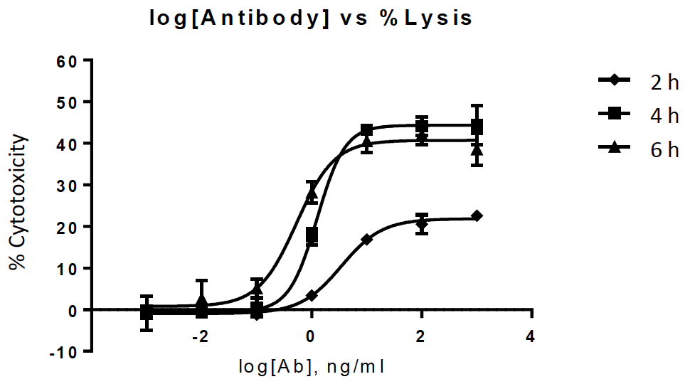 dose dependent cytotoxicity results