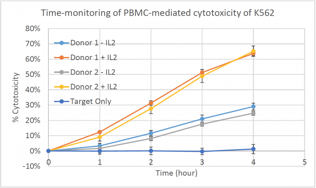 time monitoring pbmc mediated cytotoxicity data