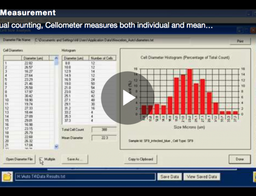 Cell Size Measurement using Cellometer Automated Cell Counters