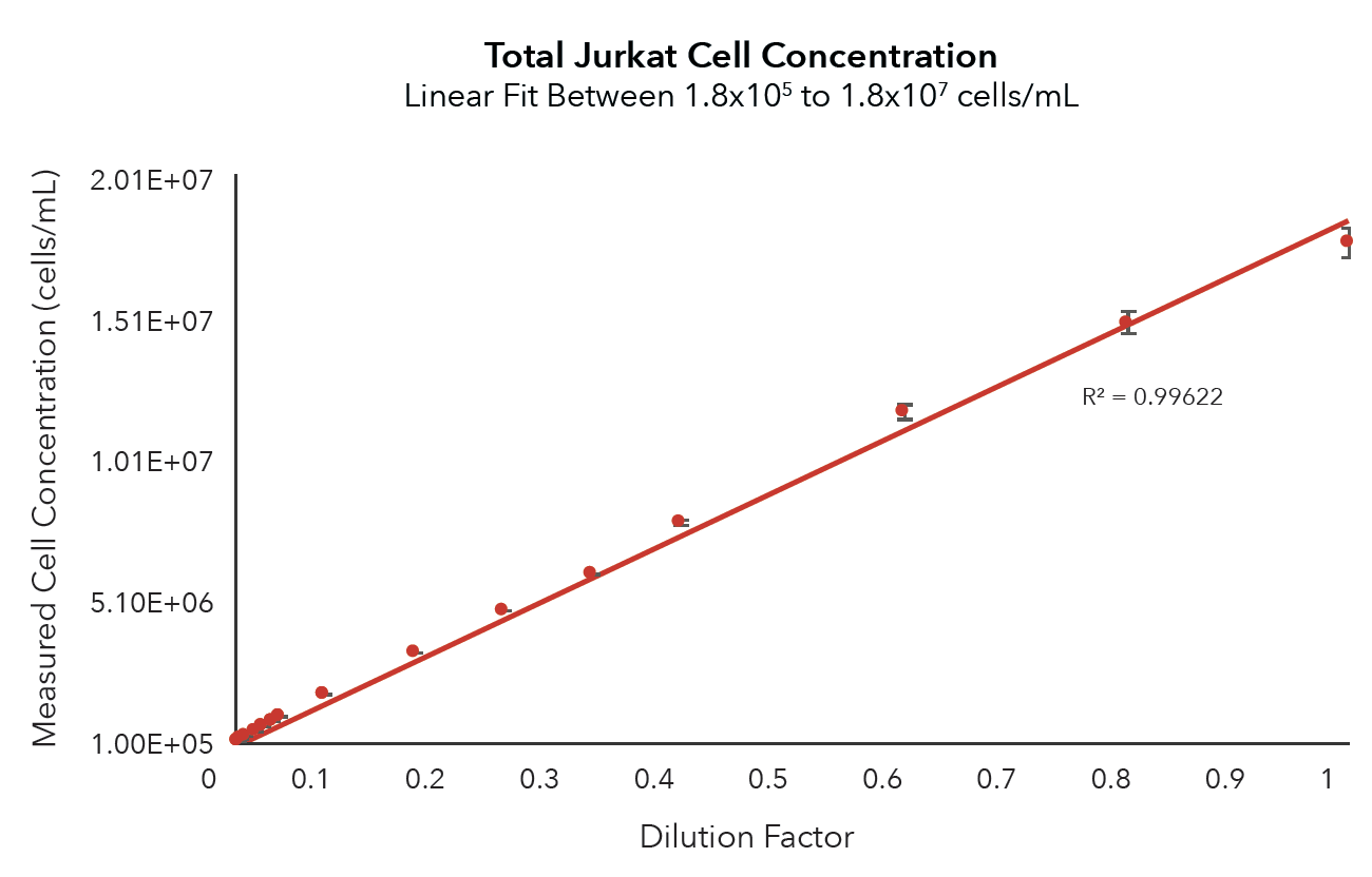 Serial dilution of Jurkat cells