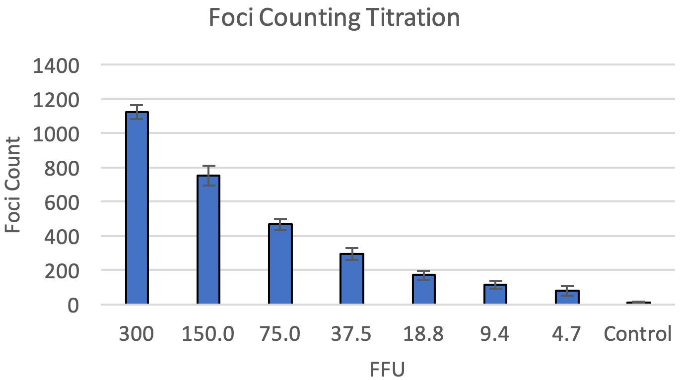 foci counting titration