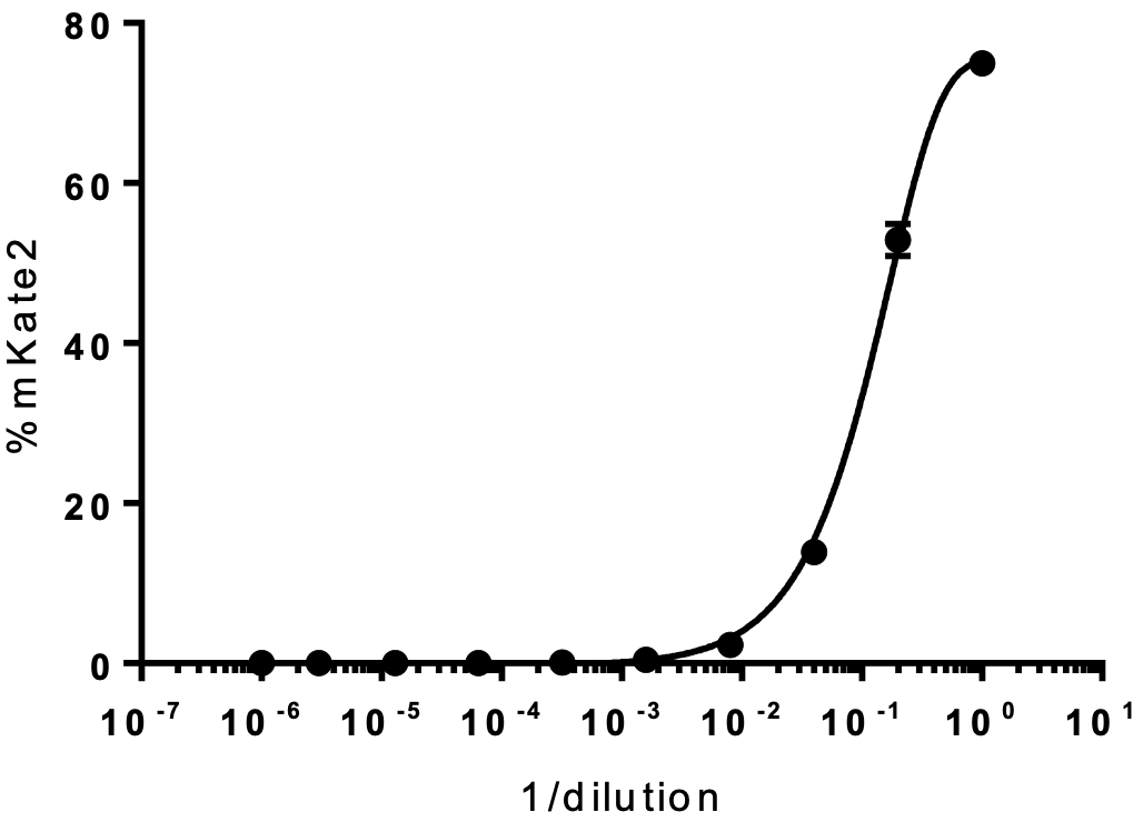 influenza infectivity curve