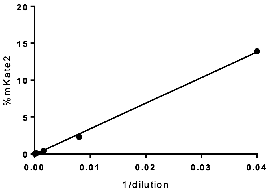 influenza viral infection rate in respect to dilution