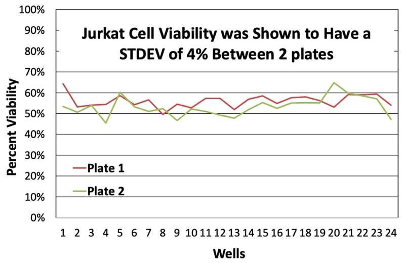 Jurkat Cell Viability Data by Cellaca