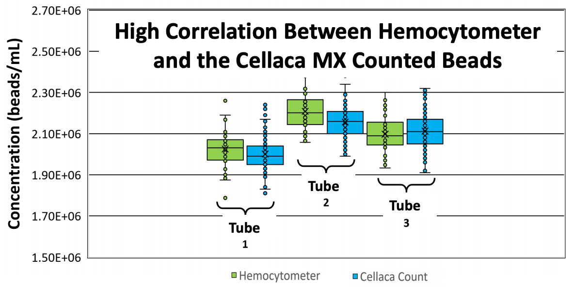 Callaca MX vs Hemocytometer