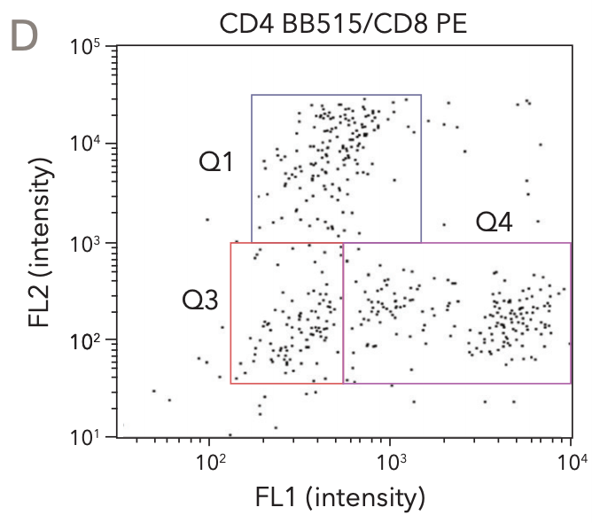 Cellometer Spectrum CD4 CD8 scatterplot data